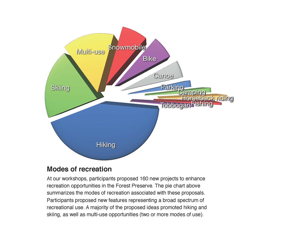 Modes of Recreation Pie Graph