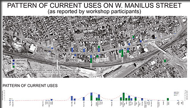 pattern of current uses on west manlius street