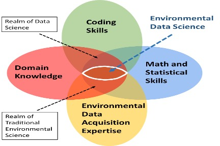Environmental Data Science