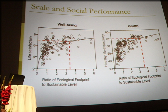 Footprint over sustainability vs. health and well-being